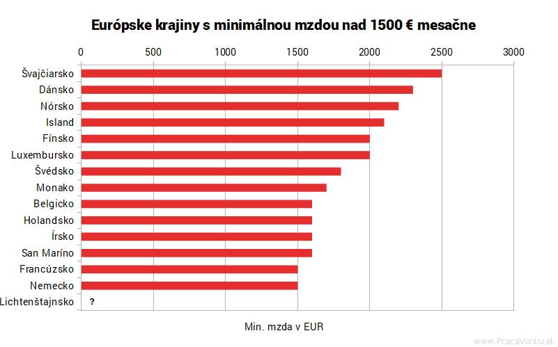 Graf krajín kde sú najvyššie min. mzdy