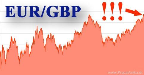 Kurz libry a eura - graf